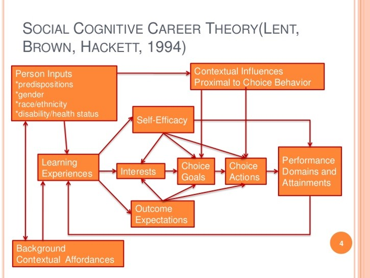 Social-Cognitive-Theory-Chart
